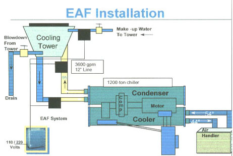 Scale Control For 2600 Ton Cooling System